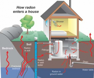 radon enters house